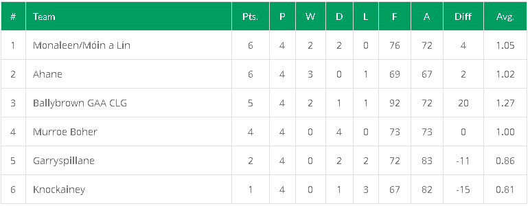 Table after Round 4